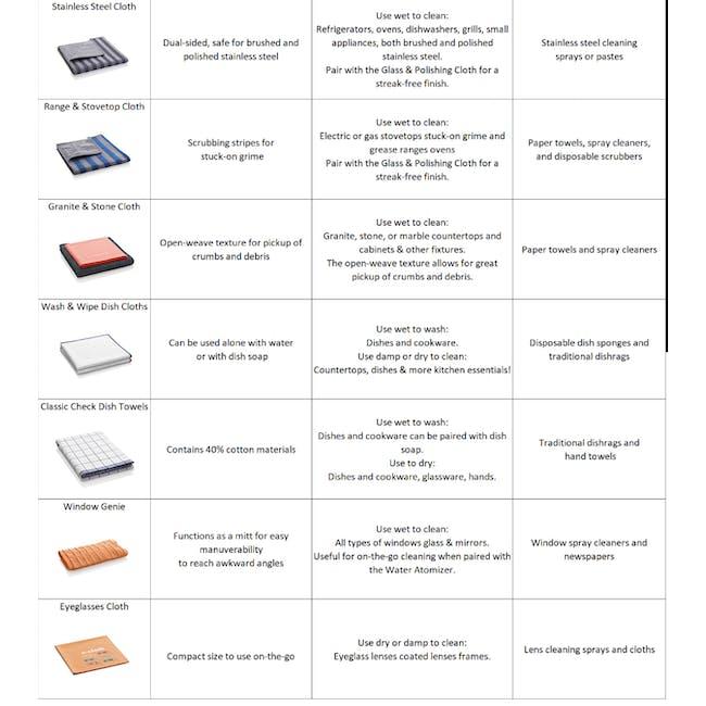 e-cloth Mini Deep Clean Eco Mop - 6