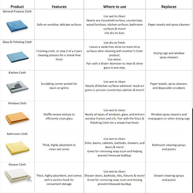 e-cloth Bathroom Eco Cleaning Cloth Pack (Set of 2) - 8